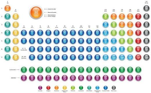 Iodine Periodic Elements Table